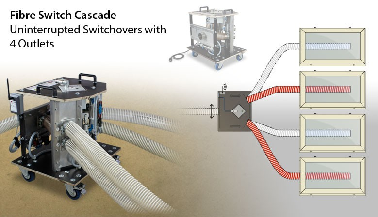 Fibre Switch Cascade - Uninterrupted Switchovers with  4 Outlets